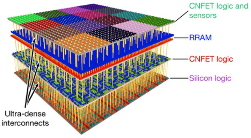 3D-nanosystem